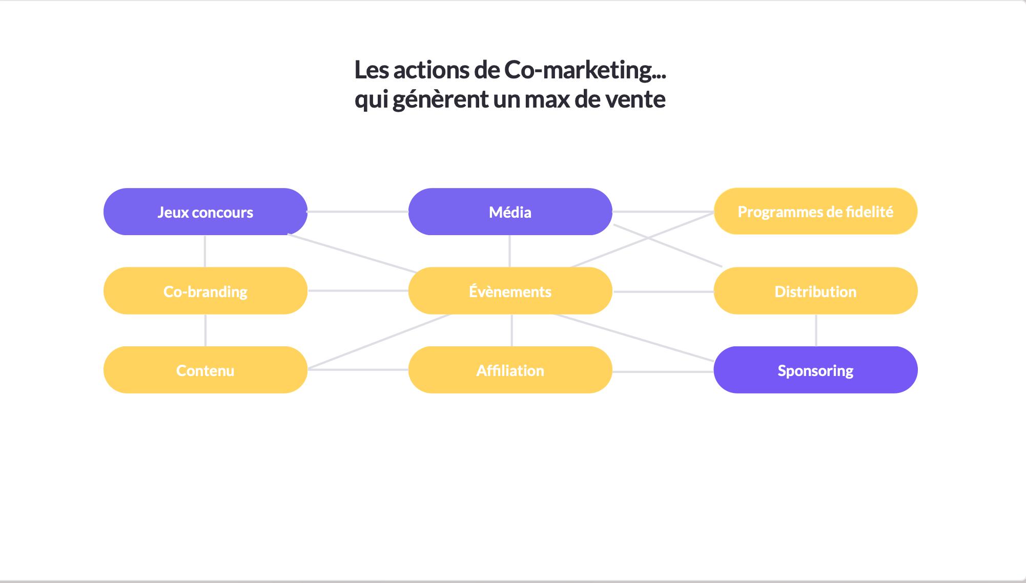 Les actions de Co-marketing qui génèrent le plus de ventes