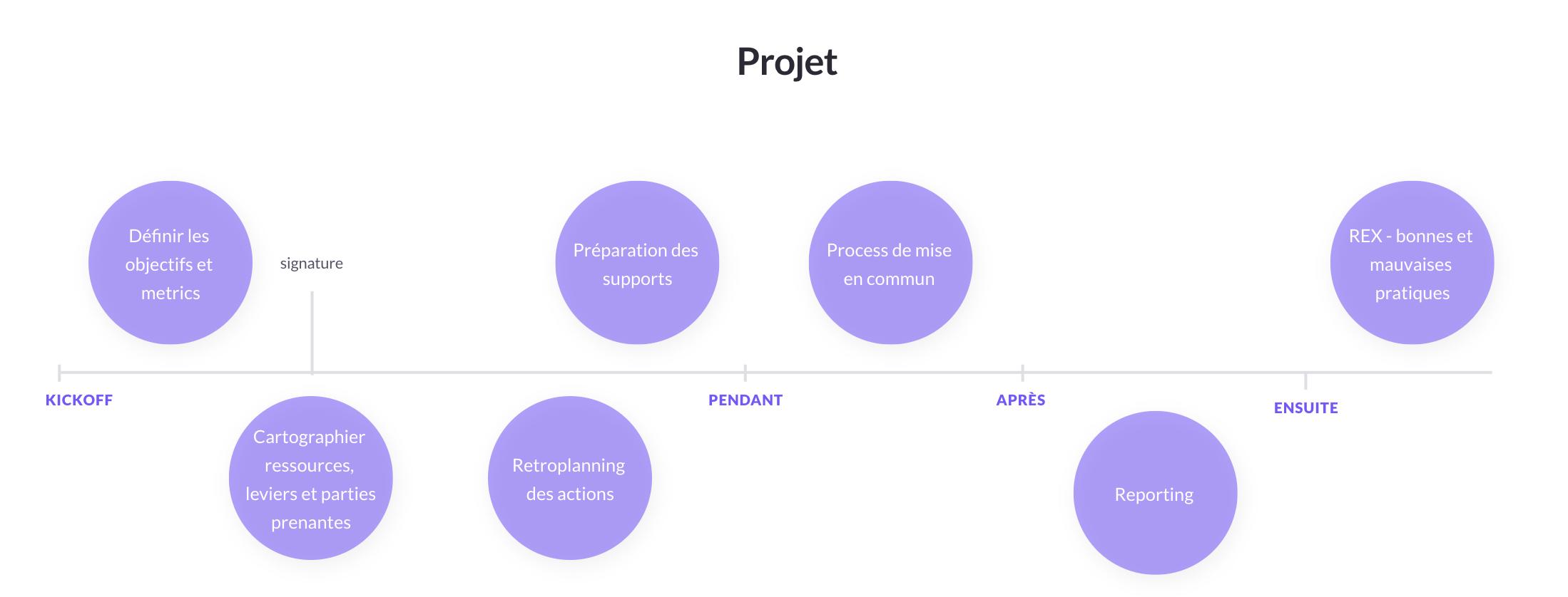 Les grandes étapes d'un partenariat